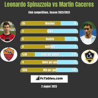 Leonardo Spinazzola vs Martin Caceres h2h player stats