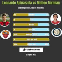 Leonardo Spinazzola vs Matteo Darmian h2h player stats