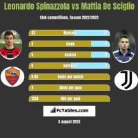 Leonardo Spinazzola vs Mattia De Sciglio h2h player stats