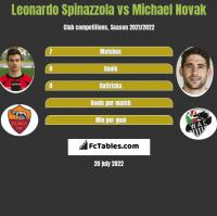 Leonardo Spinazzola vs Michael Novak h2h player stats