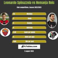 Leonardo Spinazzola vs Nemanja Rnic h2h player stats