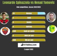 Leonardo Spinazzola vs Nenad Tomovic h2h player stats