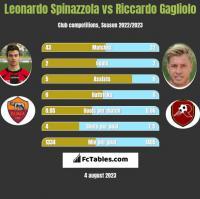 Leonardo Spinazzola vs Riccardo Gagliolo h2h player stats
