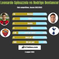 Leonardo Spinazzola vs Rodrigo Bentancur h2h player stats