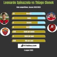 Leonardo Spinazzola vs Thiago Cionek h2h player stats