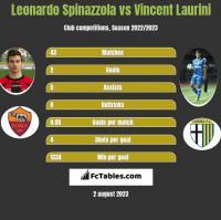 Leonardo Spinazzola vs Vincent Laurini h2h player stats