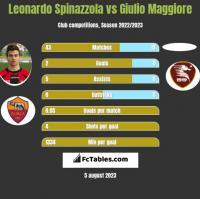 Leonardo Spinazzola vs Giulio Maggiore h2h player stats