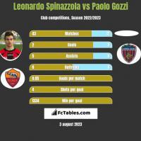 Leonardo Spinazzola vs Paolo Gozzi h2h player stats