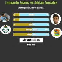 Leonardo Suarez vs Adrian Gonzalez h2h player stats