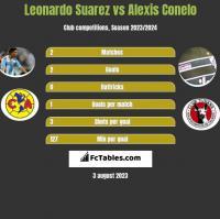 Leonardo Suarez vs Alexis Conelo h2h player stats