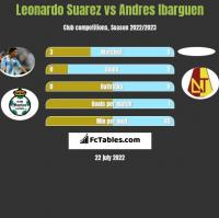 Leonardo Suarez vs Andres Ibarguen h2h player stats