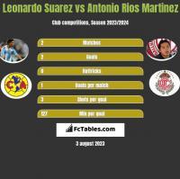 Leonardo Suarez vs Antonio Rios Martinez h2h player stats