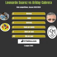 Leonardo Suarez vs Ariday Cabrera h2h player stats