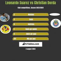 Leonardo Suarez vs Christian Dorda h2h player stats