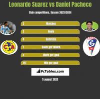 Leonardo Suarez vs Daniel Pacheco h2h player stats