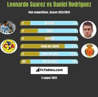 Leonardo Suarez vs Daniel Rodriguez h2h player stats