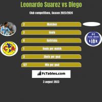Leonardo Suarez vs Diego h2h player stats