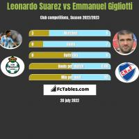 Leonardo Suarez vs Emmanuel Gigliotti h2h player stats