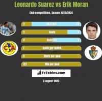 Leonardo Suarez vs Erik Moran h2h player stats