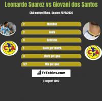 Leonardo Suarez vs Giovani dos Santos h2h player stats