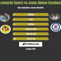 Leonardo Suarez vs Jesus Alonso Escoboza h2h player stats