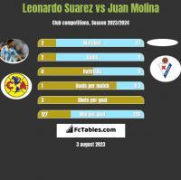 Leonardo Suarez vs Juan Molina h2h player stats