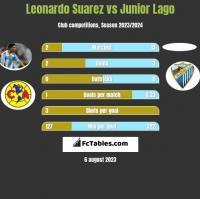 Leonardo Suarez vs Junior Lago h2h player stats