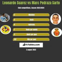 Leonardo Suarez vs Marc Pedraza Sarto h2h player stats