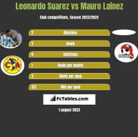 Leonardo Suarez vs Mauro Lainez h2h player stats