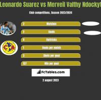 Leonardo Suarez vs Merveil Valthy Ndockyt h2h player stats