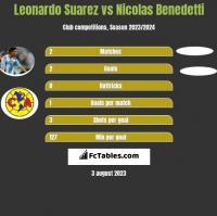 Leonardo Suarez vs Nicolas Benedetti h2h player stats