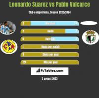 Leonardo Suarez vs Pablo Valcarce h2h player stats