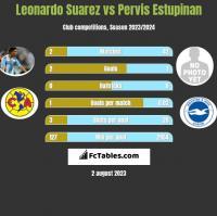 Leonardo Suarez vs Pervis Estupinan h2h player stats