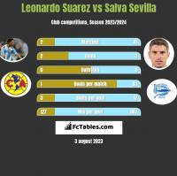 Leonardo Suarez vs Salva Sevilla h2h player stats