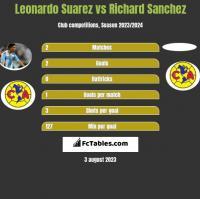 Leonardo Suarez vs Richard Sanchez h2h player stats
