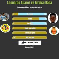 Leonardo Suarez vs Idrissu Baba h2h player stats