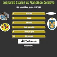 Leonardo Suarez vs Francisco Cordova h2h player stats