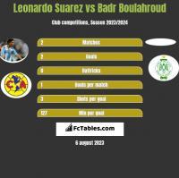Leonardo Suarez vs Badr Boulahroud h2h player stats