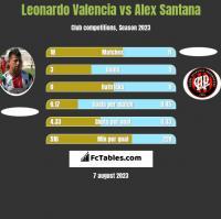 Leonardo Valencia vs Alex Santana h2h player stats