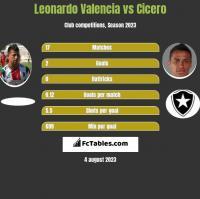 Leonardo Valencia vs Cicero h2h player stats