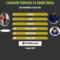 Leonardo Valencia vs Daniel Alves h2h player stats