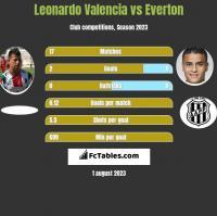 Leonardo Valencia vs Everton h2h player stats