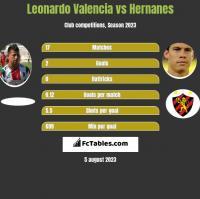 Leonardo Valencia vs Hernanes h2h player stats