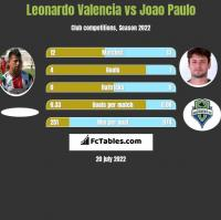 Leonardo Valencia vs Joao Paulo h2h player stats