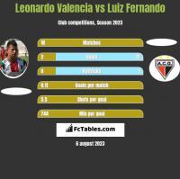 Leonardo Valencia vs Luiz Fernando h2h player stats