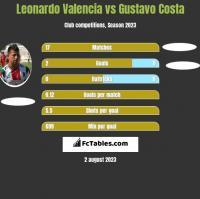 Leonardo Valencia vs Gustavo Costa h2h player stats