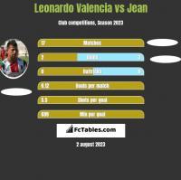 Leonardo Valencia vs Jean h2h player stats