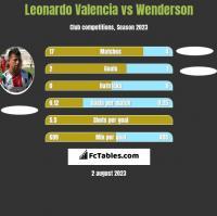 Leonardo Valencia vs Wenderson h2h player stats