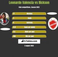 Leonardo Valencia vs Rickson h2h player stats
