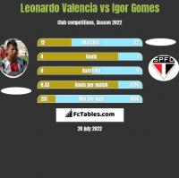 Leonardo Valencia vs Igor Gomes h2h player stats